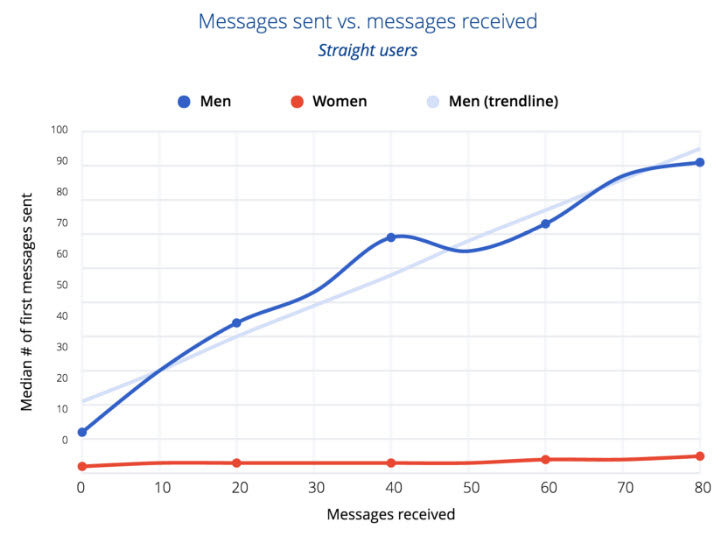 okcupid messages women send vs messages recieved